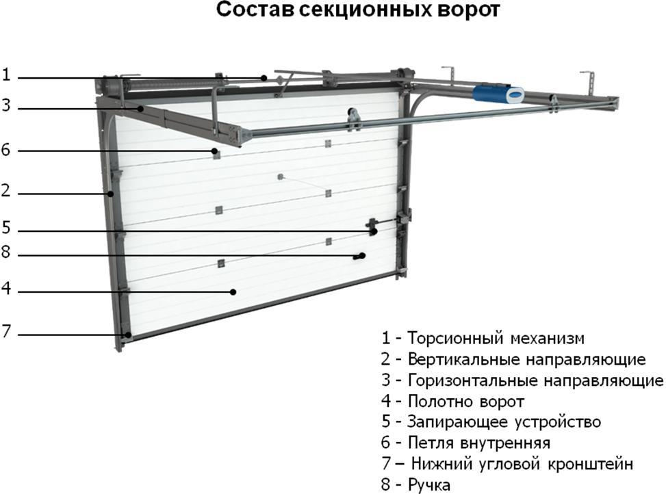 Монтаж секционных ворот можно начинать только после чистовой отделки твердого основания проема (пристенки, стены...